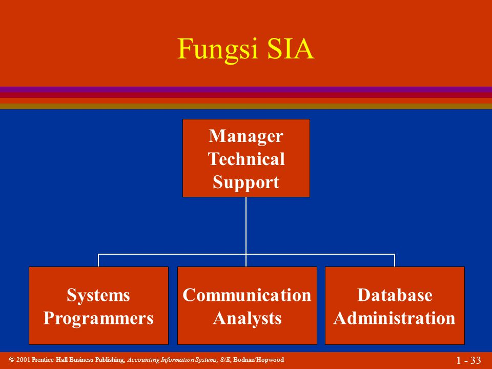 Fungsi SIA Manager Technical Support Systems Programmers Communication