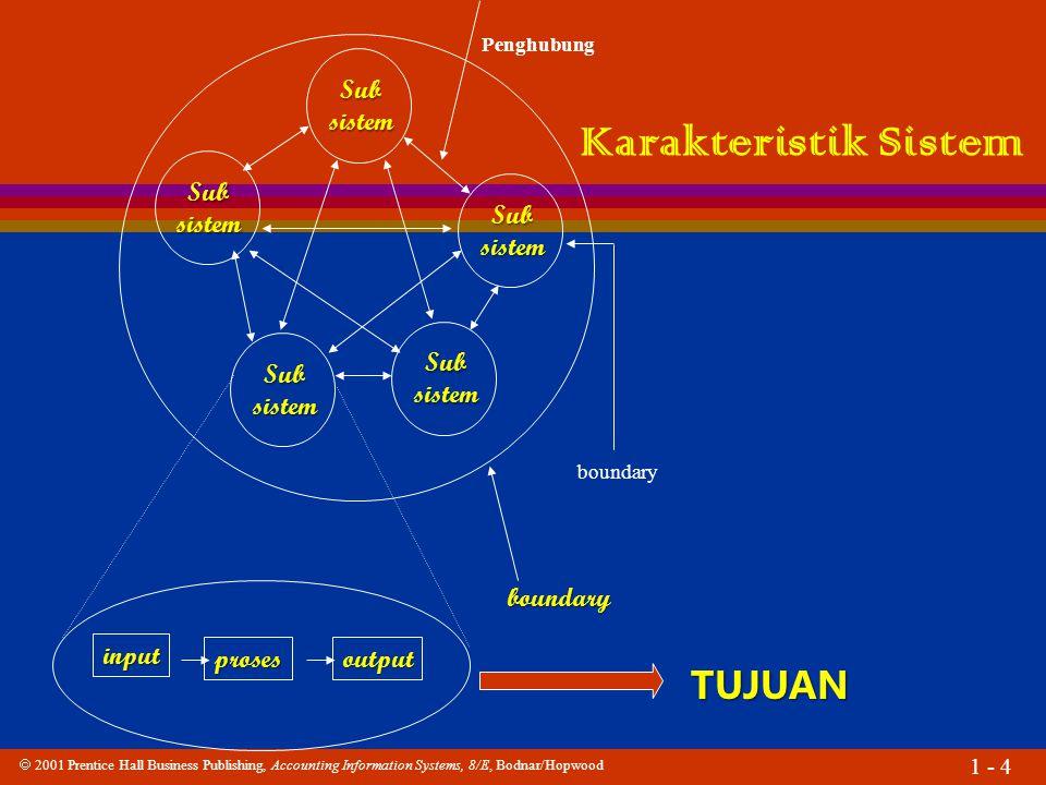 Karakteristik Sistem TUJUAN Sub sistem input proses output boundary