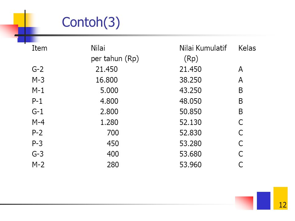 Contoh(3) Item Nilai Nilai Kumulatif Kelas per tahun (Rp) (Rp)
