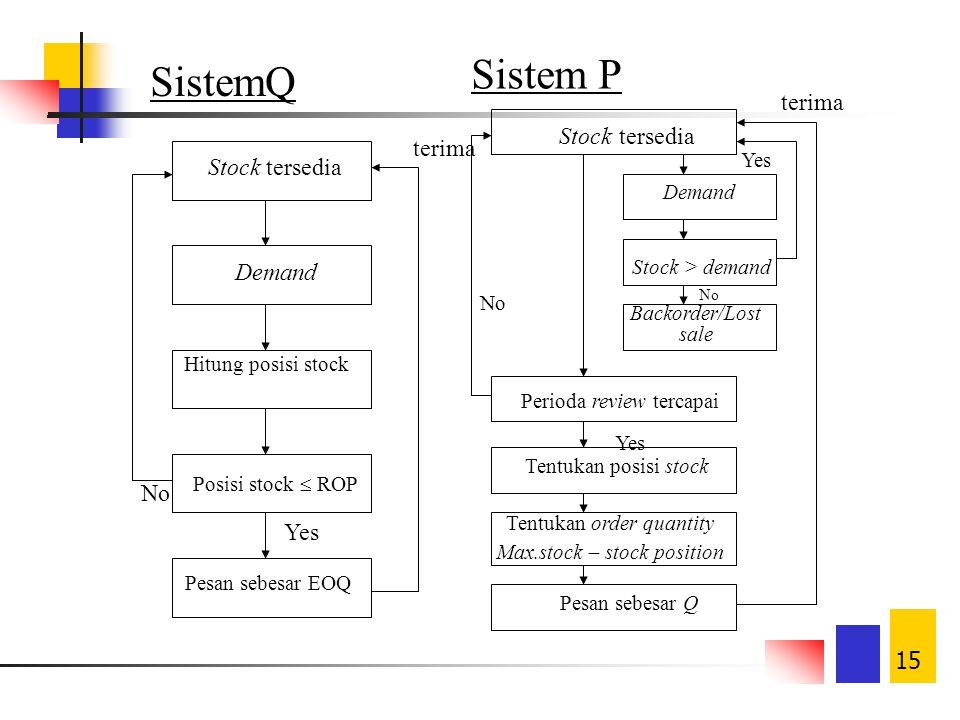 Sistem P SistemQ terima Stock tersedia terima Stock tersedia Demand No