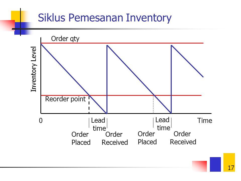 Siklus Pemesanan Inventory