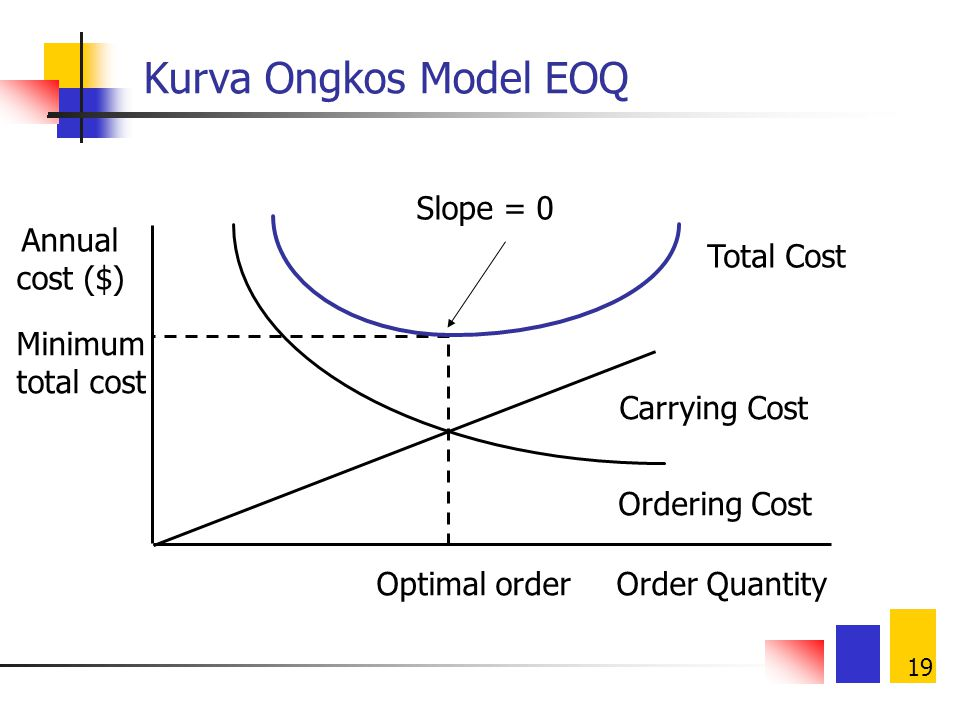 Kurva Ongkos Model EOQ Slope = 0 Minimum total cost Optimal order
