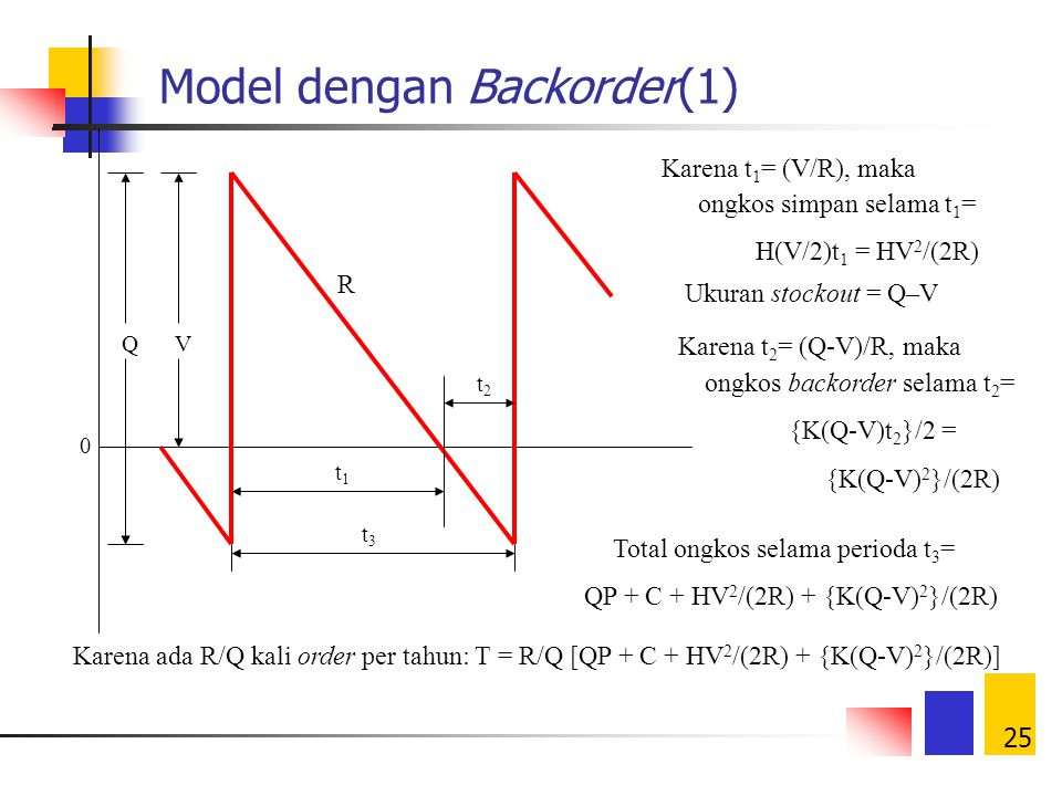 Model dengan Backorder(1)