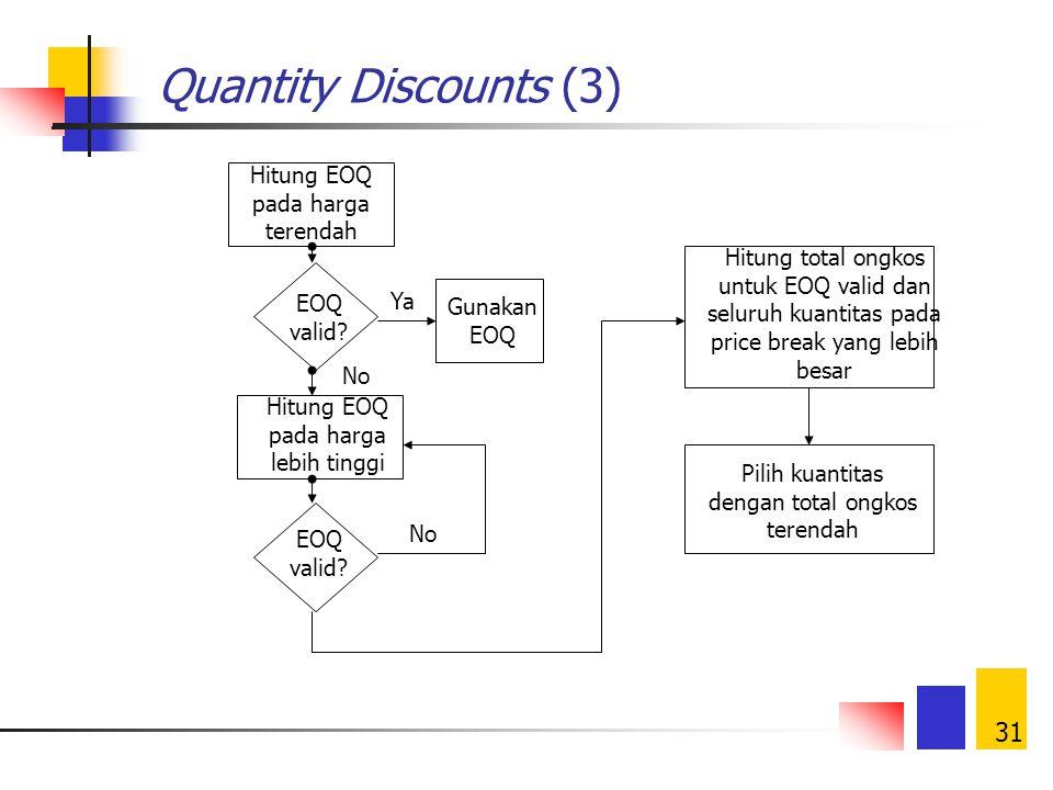 Quantity Discounts (3) Hitung EOQ pada harga terendah