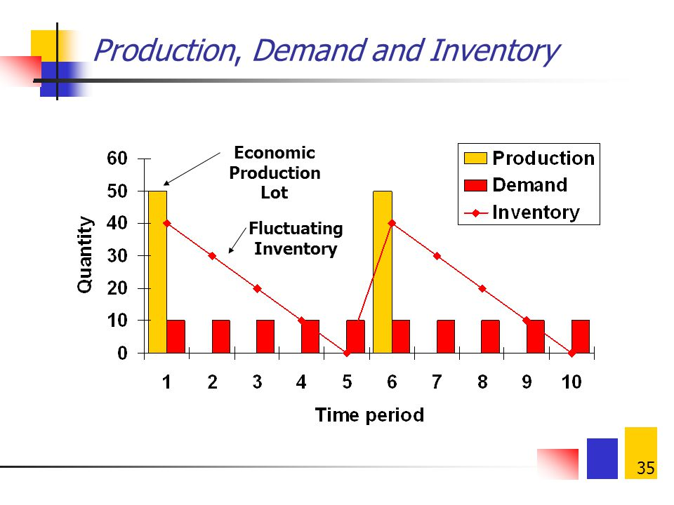 Production, Demand and Inventory