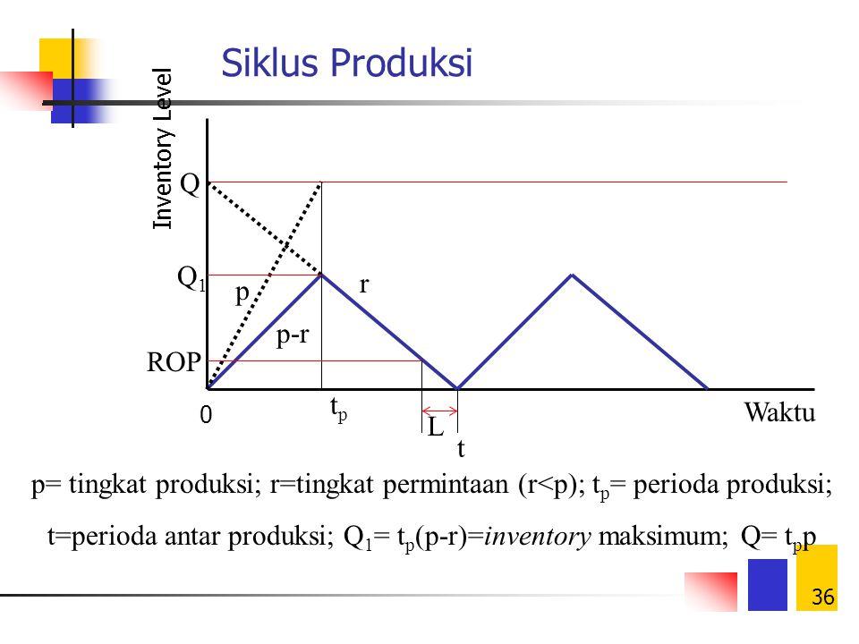t=perioda antar produksi; Q1= tp(p-r)=inventory maksimum; Q= tpp