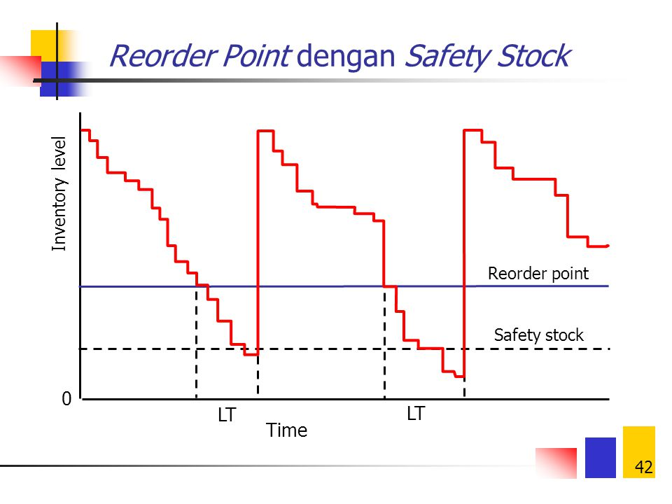 Reorder Point dengan Safety Stock