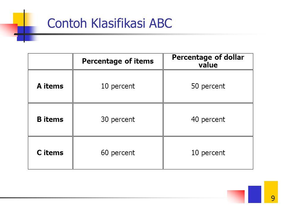 Contoh Klasifikasi ABC