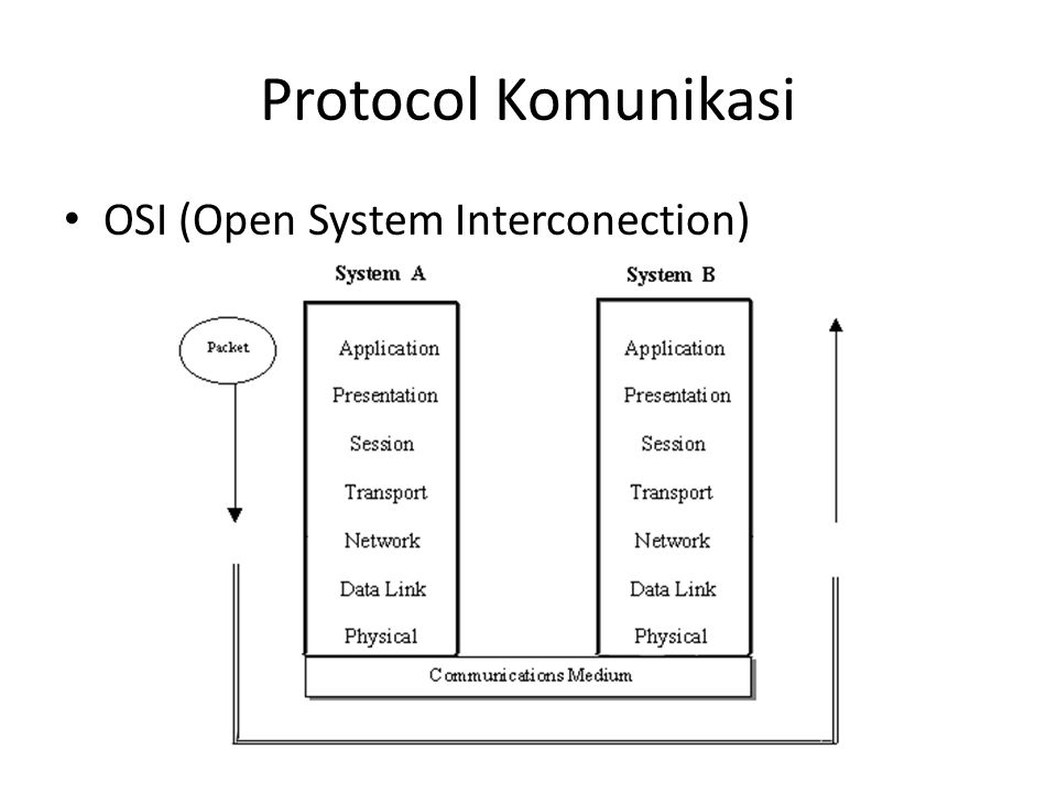 Protocol Komunikasi OSI (Open System Interconection)