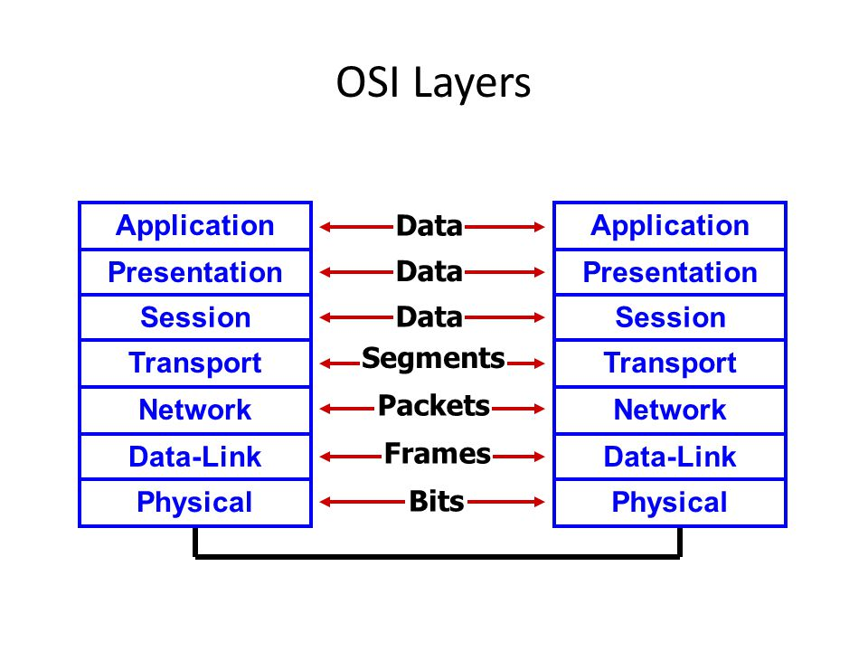 OSI Layers Application Data Presentation Data Session Data Transport