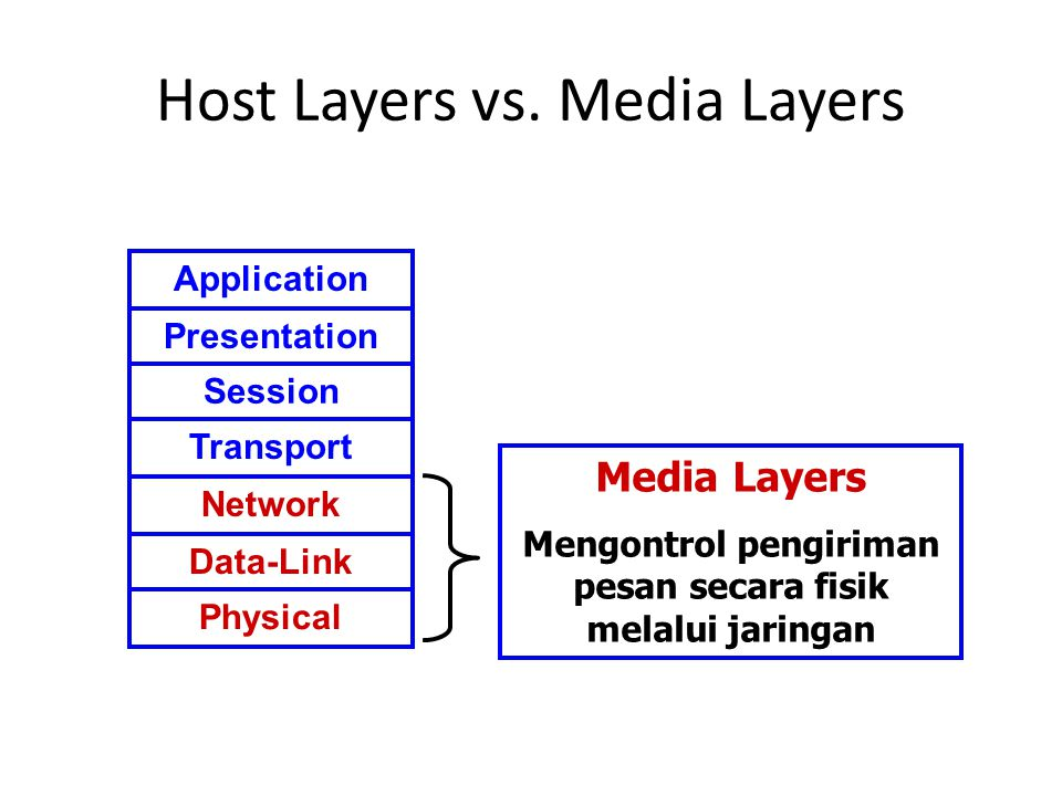 Host Layers vs. Media Layers