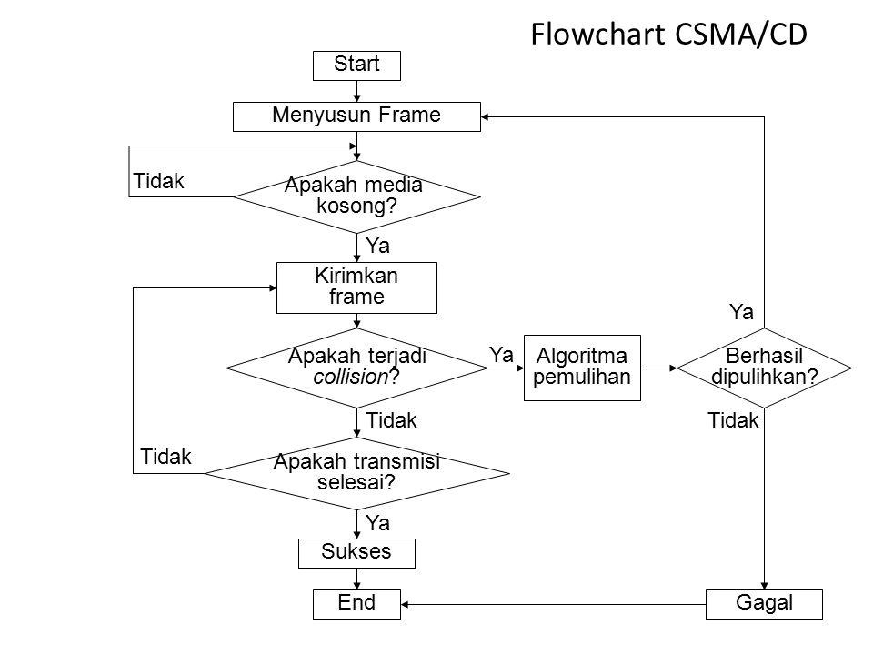 Flowchart CSMA/CD Start Menyusun Frame Apakah media kosong Tidak Ya