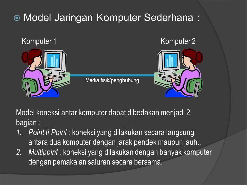 Model Jaringan Komputer Sederhana :