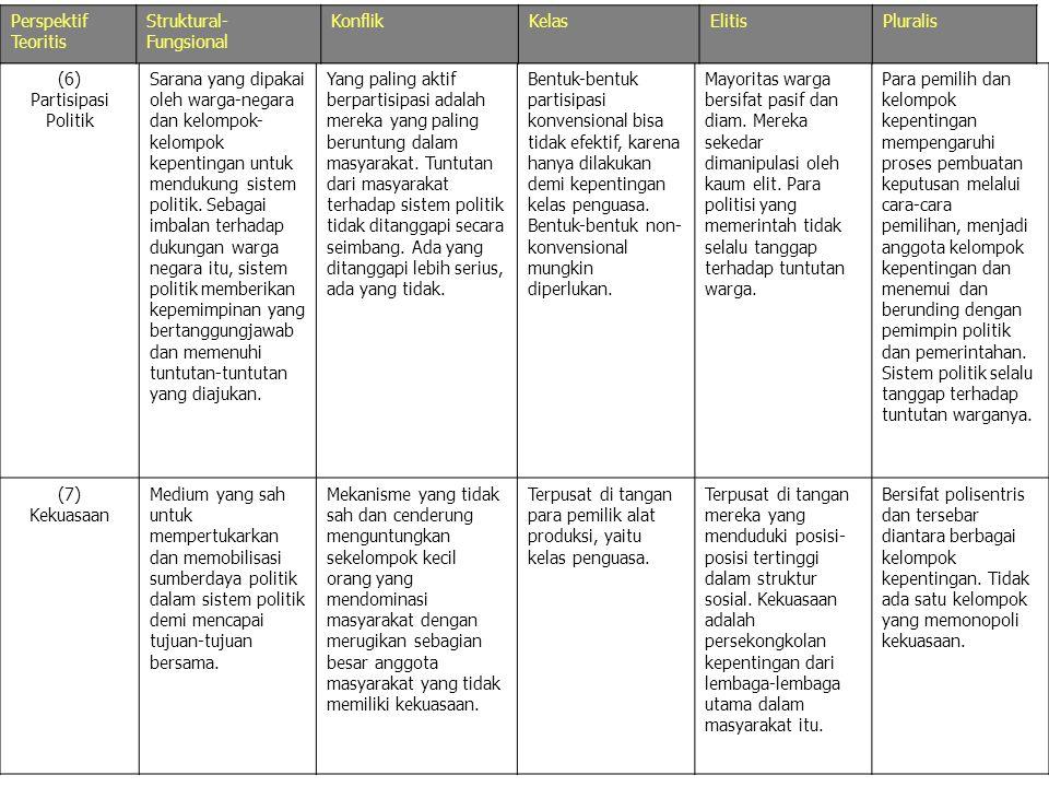 Perspektif Teoritis Struktural-Fungsional. Konflik. Kelas. Elitis. Pluralis. (6) Partisipasi Politik.