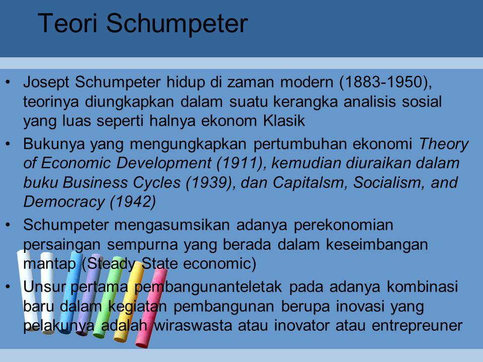 Teori Schumpeter