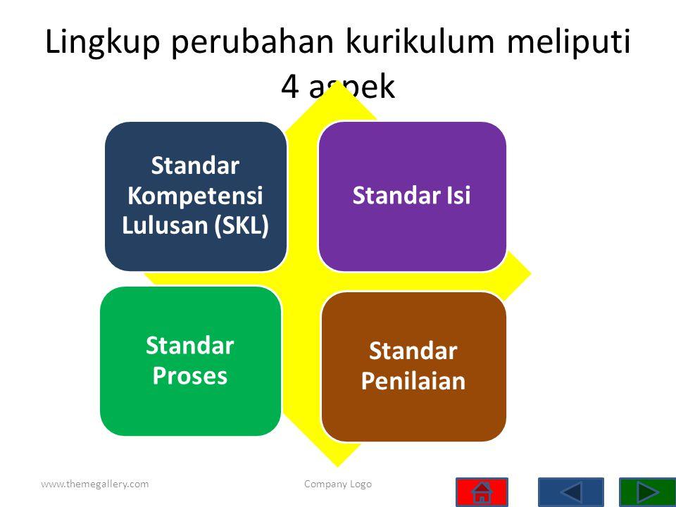 Lingkup perubahan kurikulum meliputi 4 aspek
