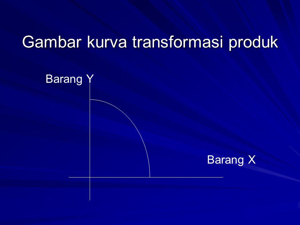 Gambar kurva transformasi produk