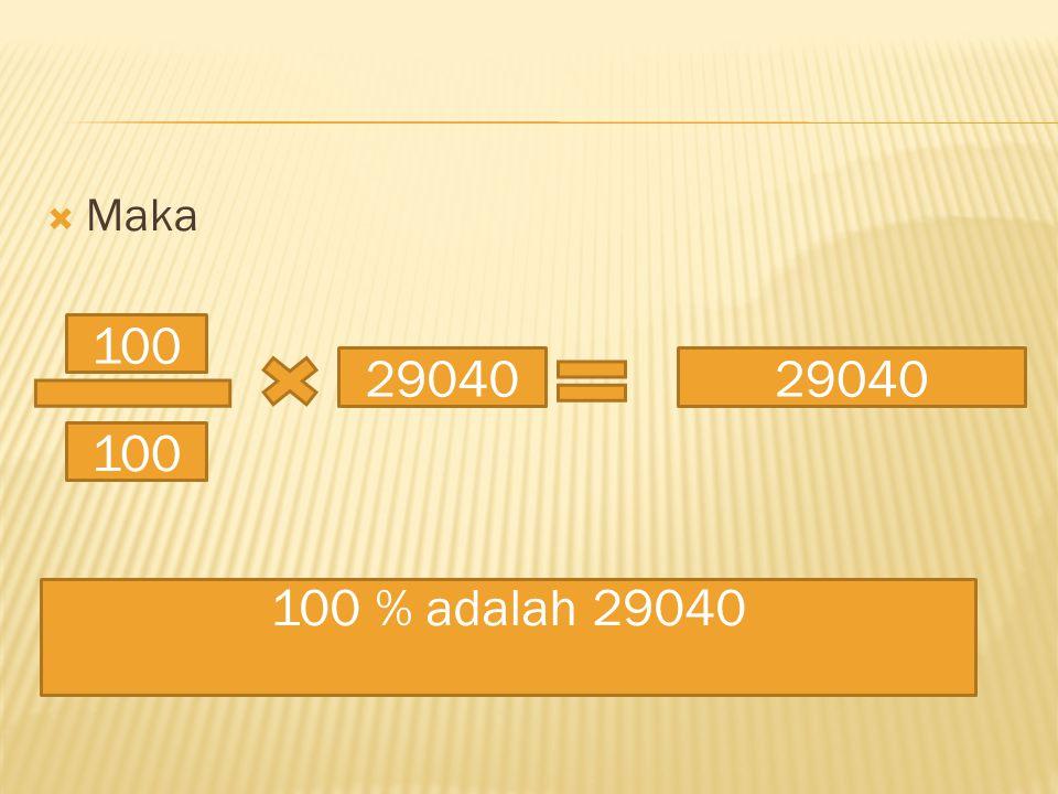 Maka 100 29040 29040 100 100 % adalah 29040