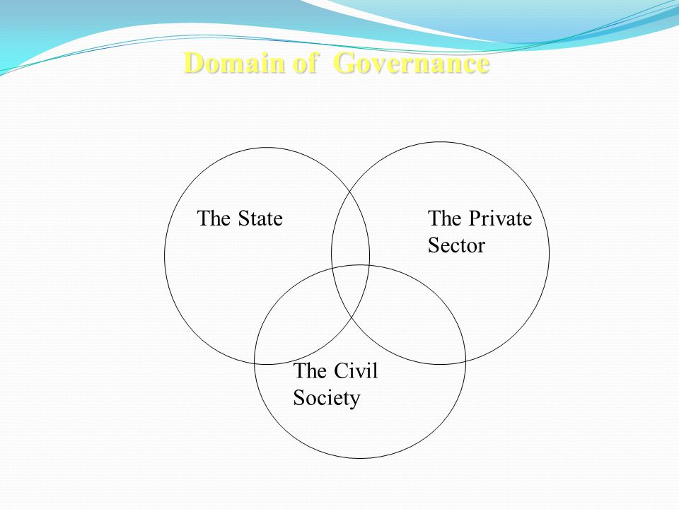 Domain of Governance The State The Private Sector The Civil Society