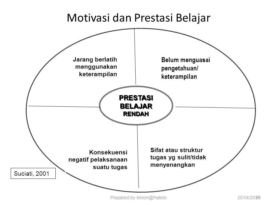 Motivasi dan Prestasi Belajar