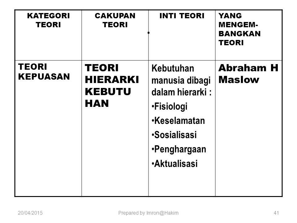 Prepared by Imron@Hakim