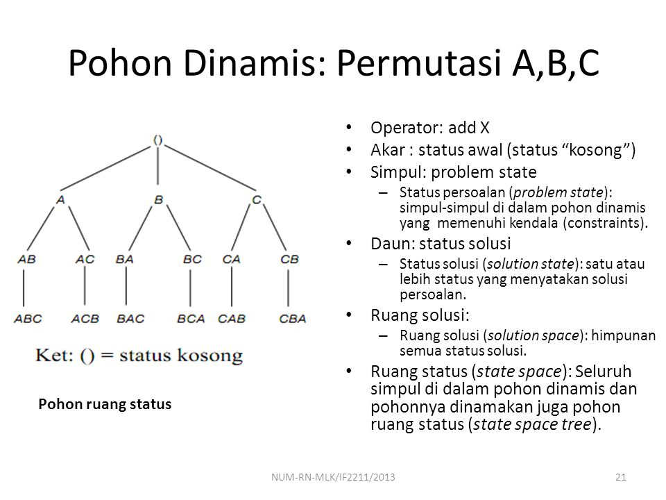 Pohon Dinamis: Permutasi A,B,C