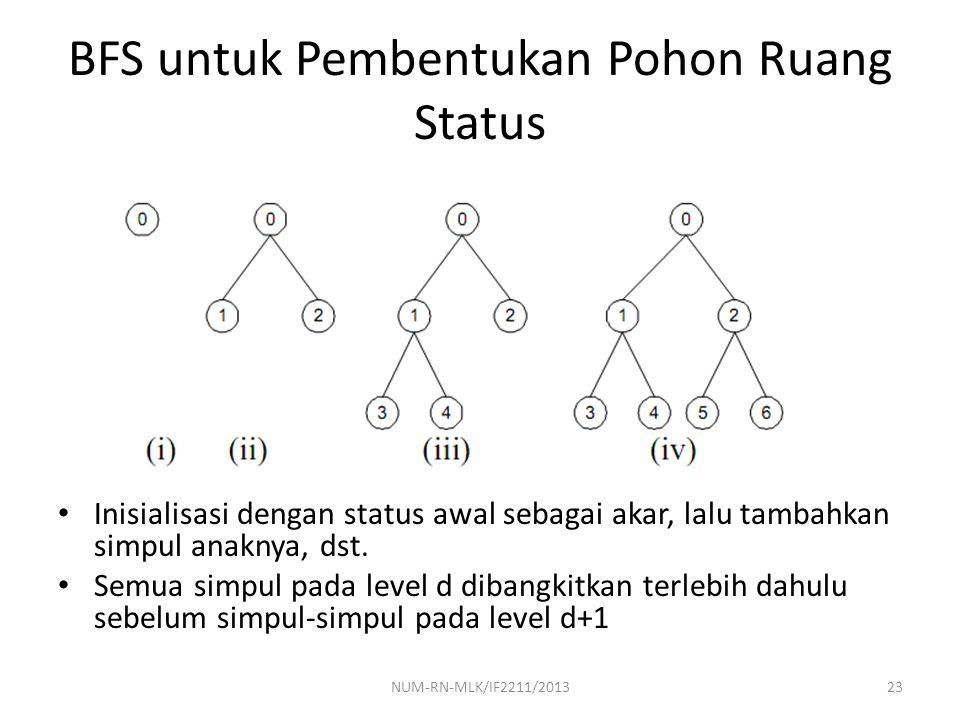 BFS untuk Pembentukan Pohon Ruang Status