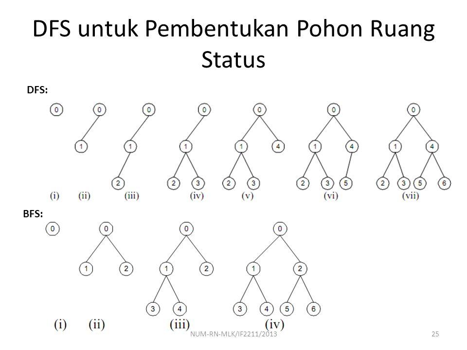 DFS untuk Pembentukan Pohon Ruang Status
