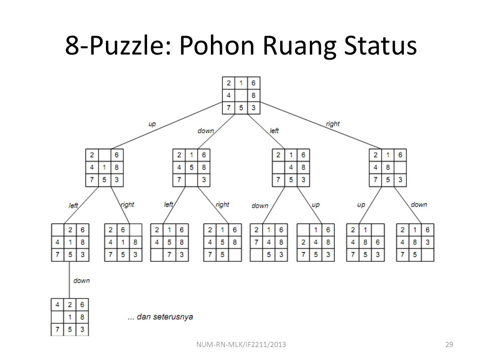 8-Puzzle: Pohon Ruang Status