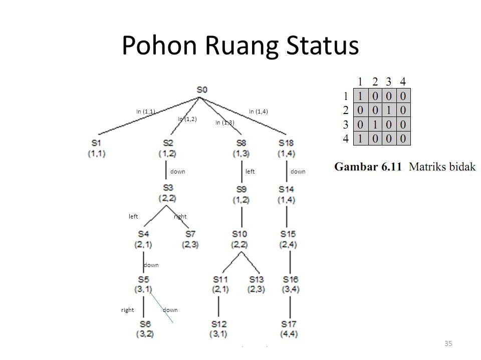Pohon Ruang Status NUM-RN-MLK/IF2211/2013 In (1,1) In (1,4) In (1,2)