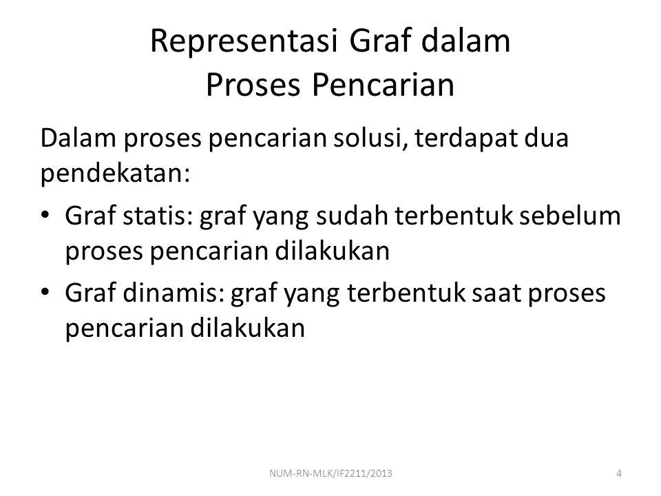 Representasi Graf dalam Proses Pencarian