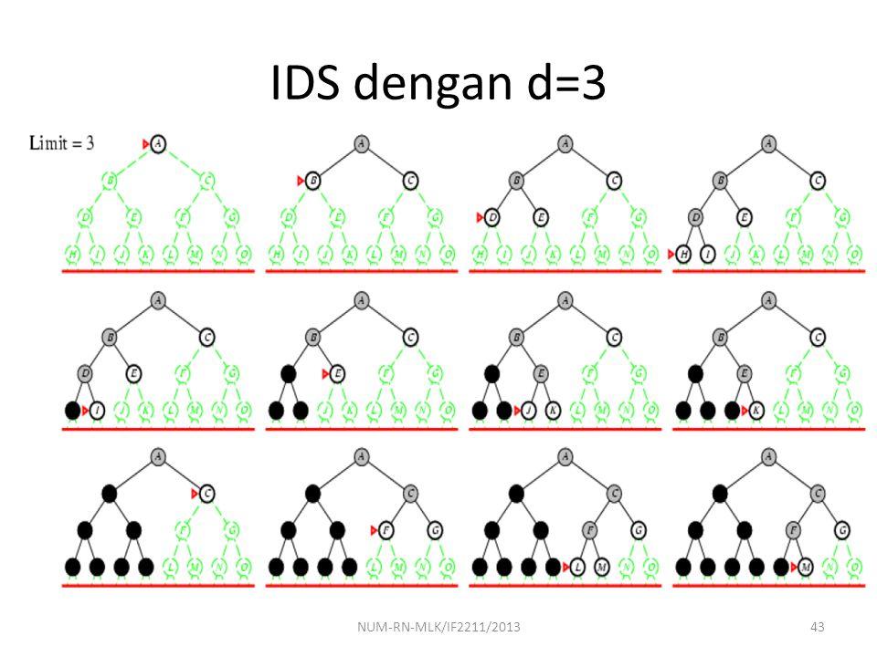 IDS dengan d=3 NUM-RN-MLK/IF2211/2013