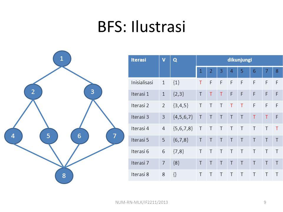 BFS: Ilustrasi 1 2 3 4 5 6 7 8 Iterasi V Q dikunjungi 1 2 3 4 5 6 7 8