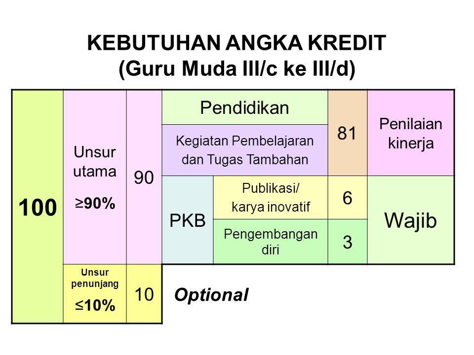 KEBUTUHAN ANGKA KREDIT (Guru Muda III/c ke III/d)