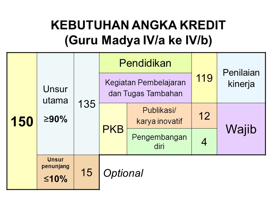 KEBUTUHAN ANGKA KREDIT (Guru Madya IV/a ke IV/b)