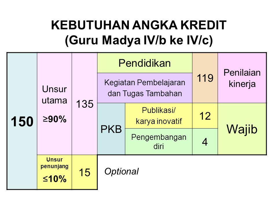KEBUTUHAN ANGKA KREDIT (Guru Madya IV/b ke IV/c)