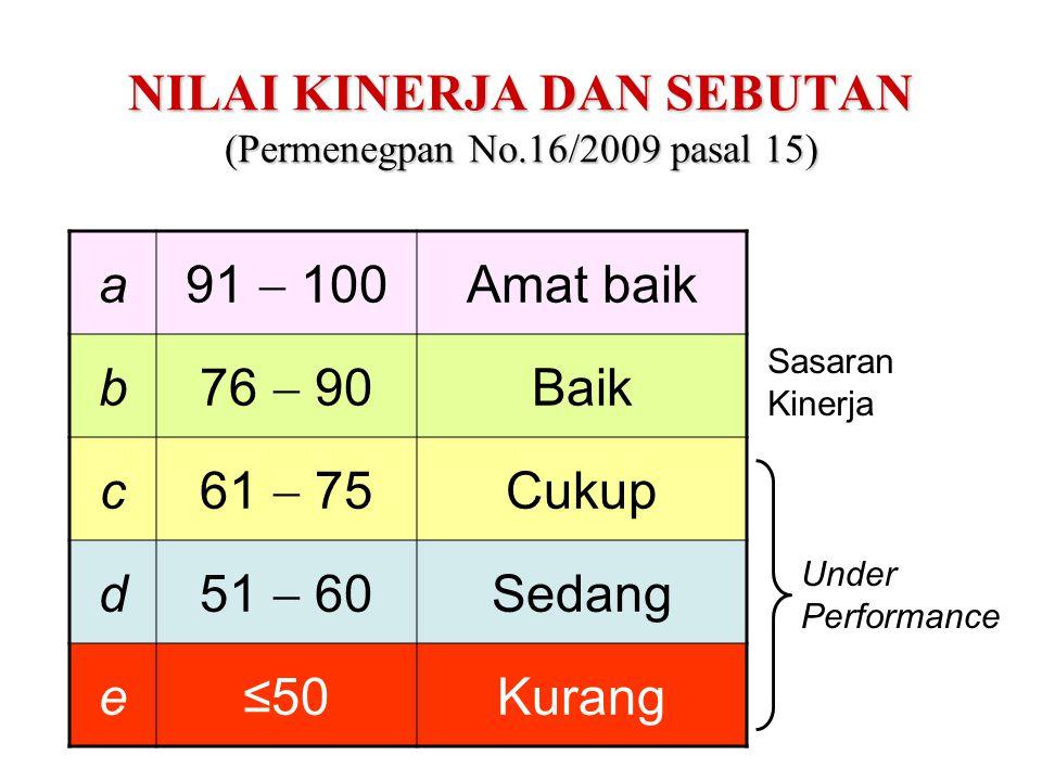 NILAI KINERJA DAN SEBUTAN (Permenegpan No.16/2009 pasal 15)
