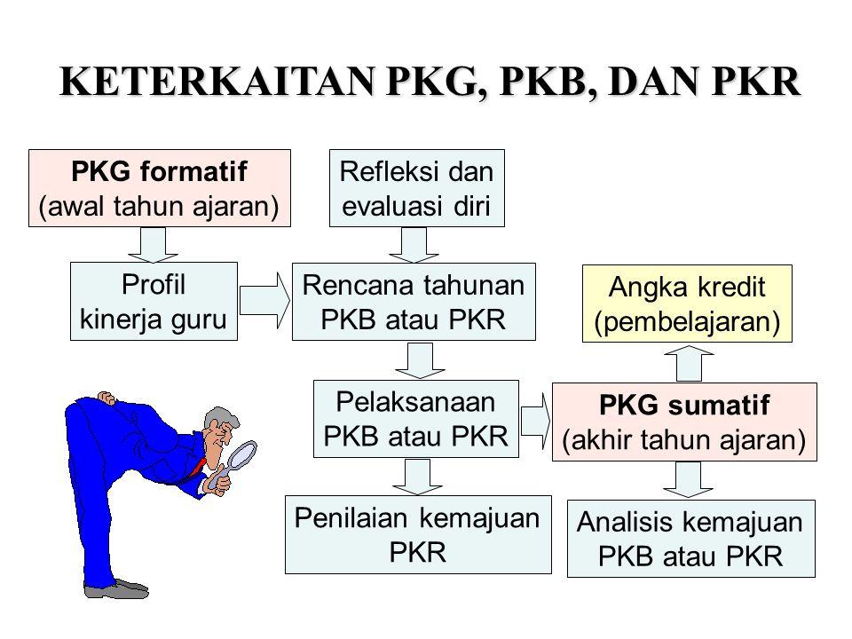 KETERKAITAN PKG, PKB, DAN PKR