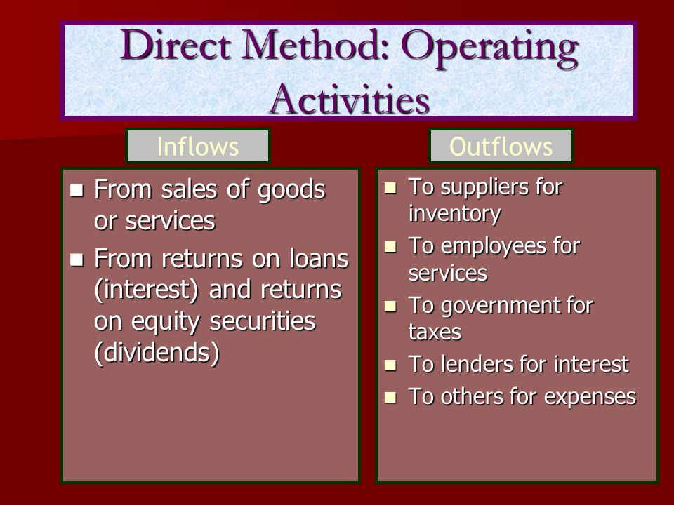 Direct Method: Operating Activities