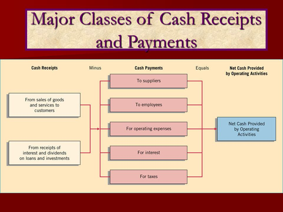 Major Classes of Cash Receipts and Payments