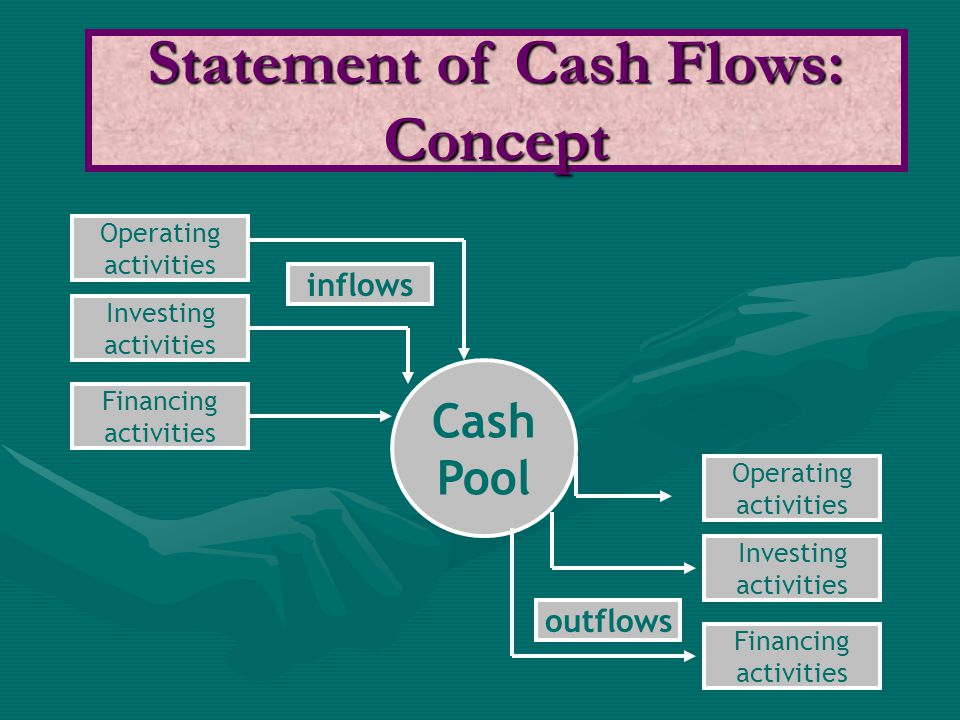 Statement of Cash Flows: Concept