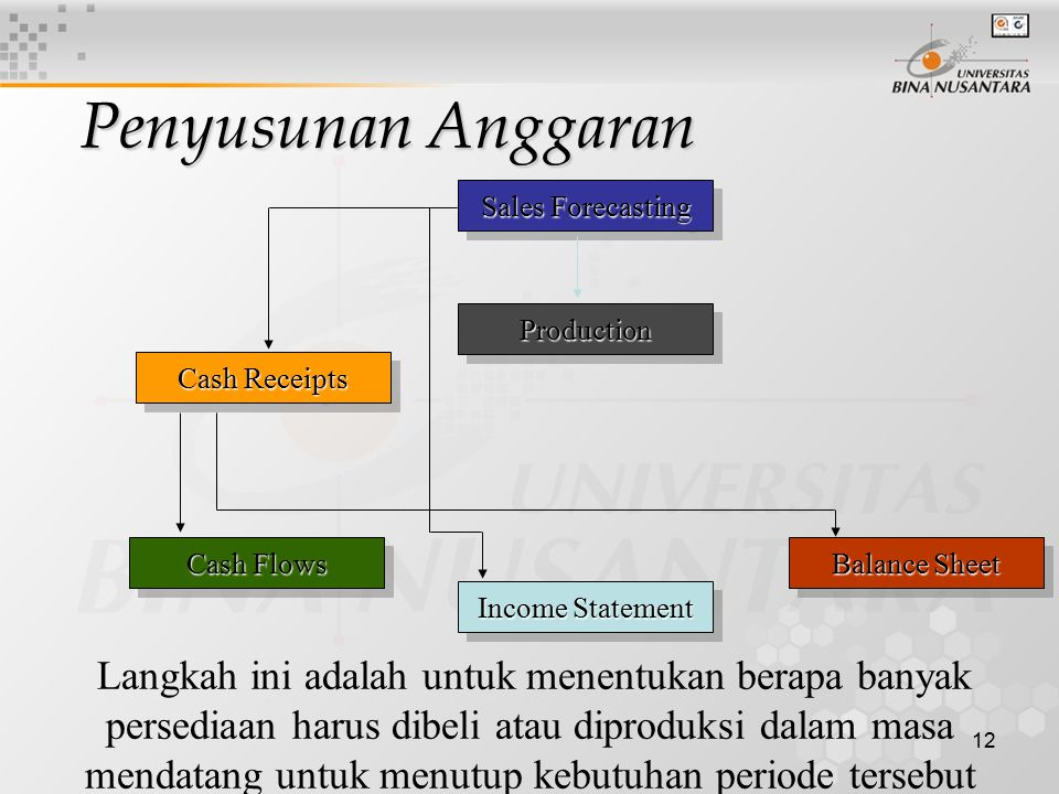 Penyusunan Anggaran Sales Forecasting Production Cash Receipts