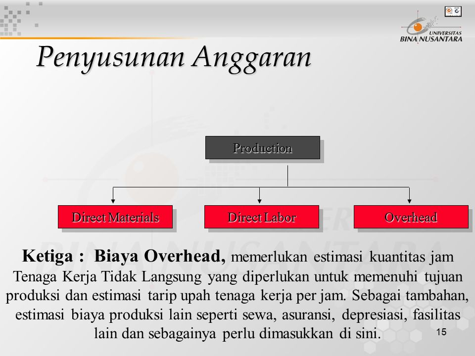 Penyusunan Anggaran Production. Direct Materials. Direct Labor. Overhead.