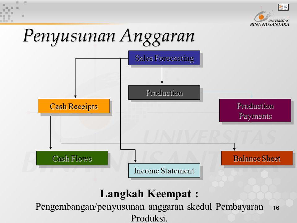 Pengembangan/penyusunan anggaran skedul Pembayaran Produksi.
