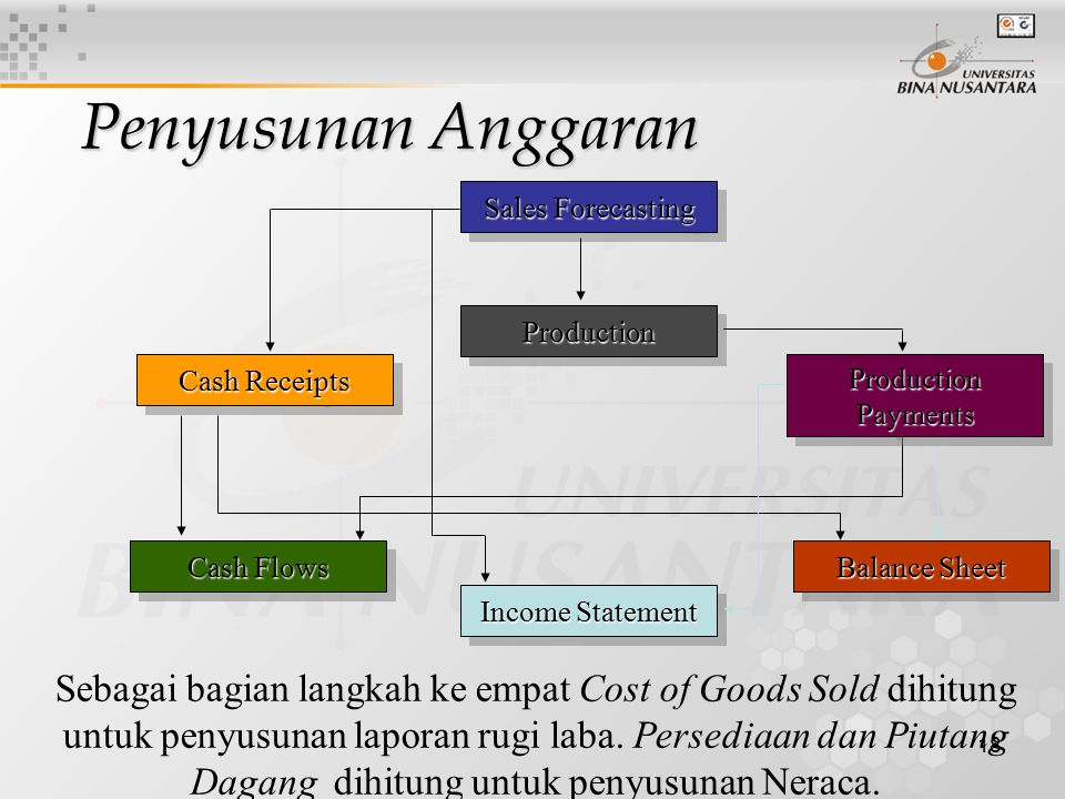 Penyusunan Anggaran Sales Forecasting. Production. Cash Receipts. Production Payments. Cash Flows.