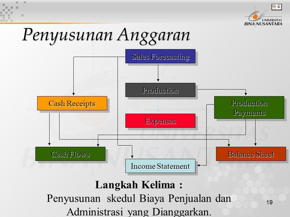 Penyusunan skedul Biaya Penjualan dan Administrasi yang Dianggarkan.