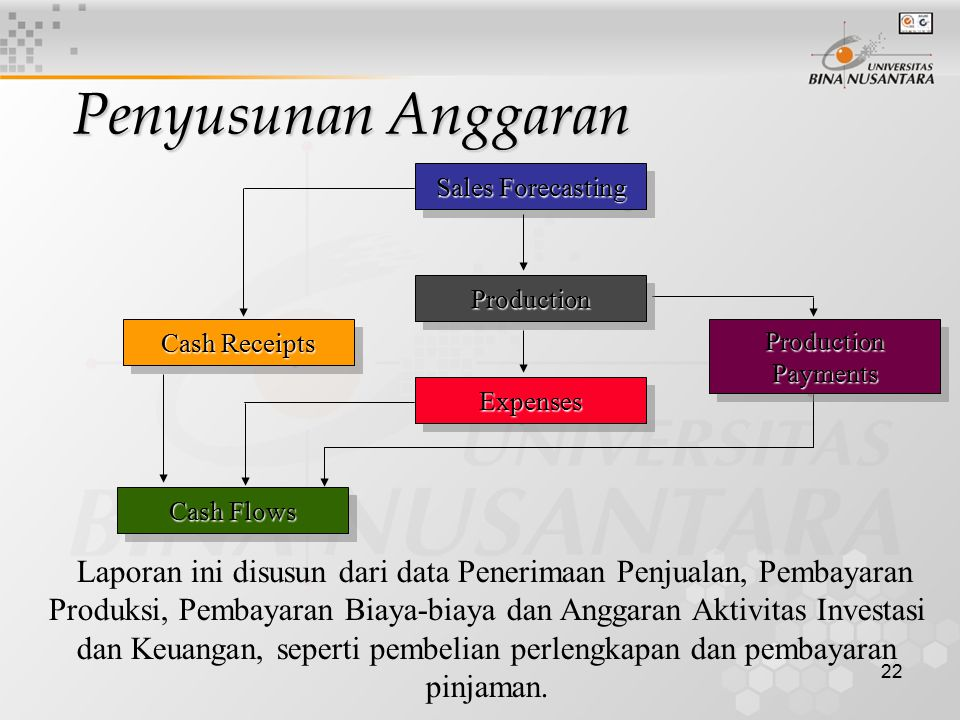Penyusunan Anggaran Sales Forecasting. Production. Cash Receipts. Production Payments. Expenses.