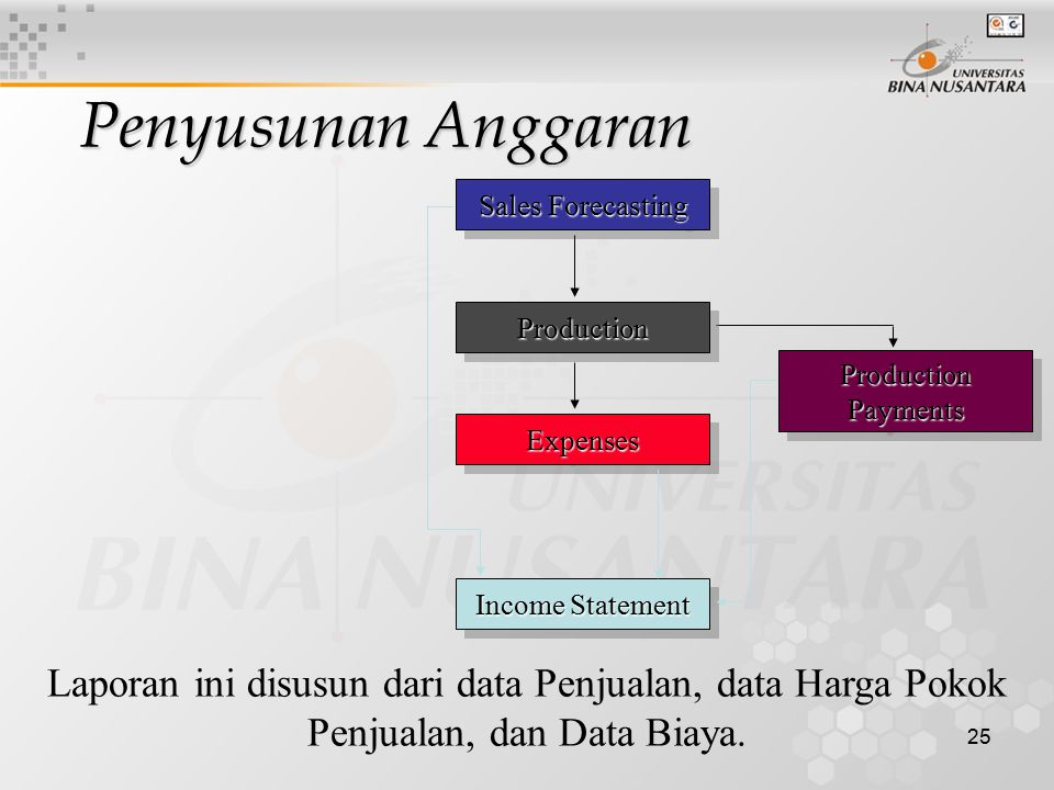 Penyusunan Anggaran Sales Forecasting. Production. Production Payments. Expenses. Income Statement.