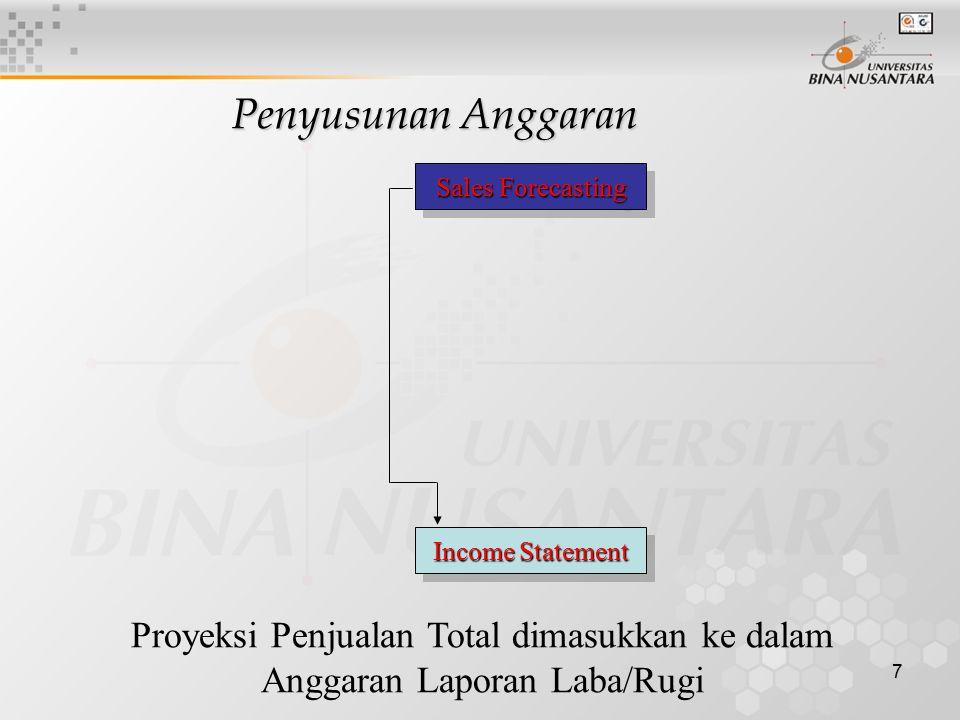 Penyusunan Anggaran Proyeksi Penjualan Total dimasukkan ke dalam