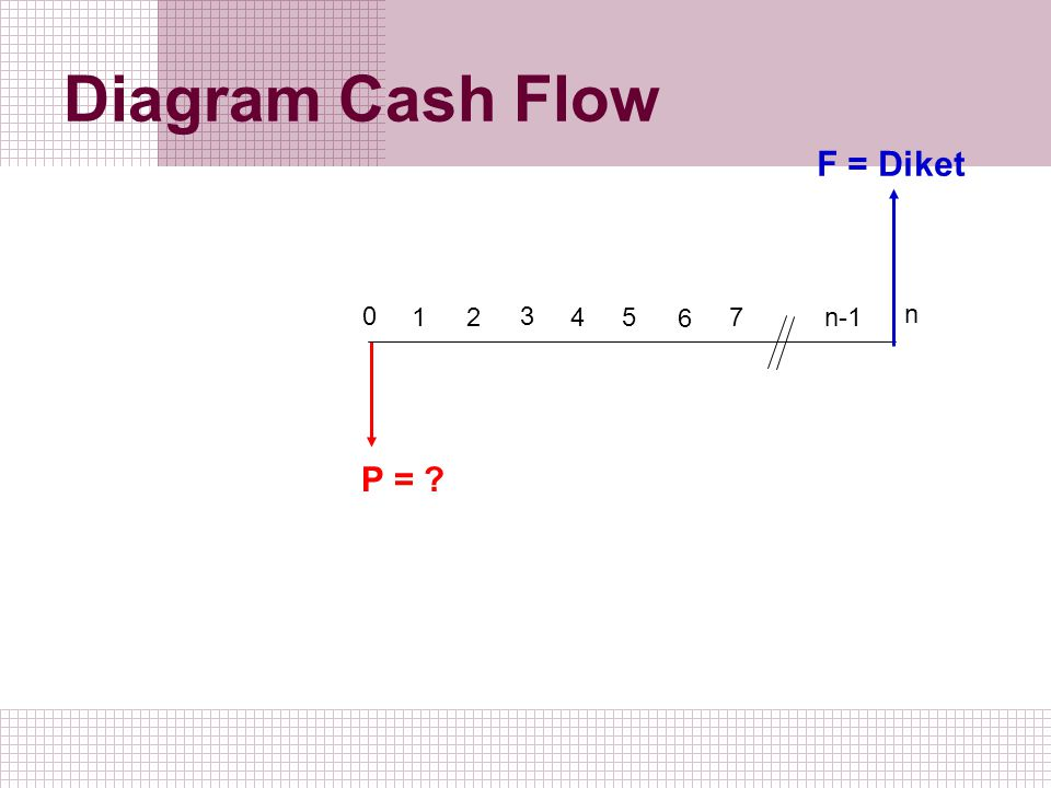 Diagram Cash Flow F = Diket 1 2 3 5 4 6 7 n-1 n P =